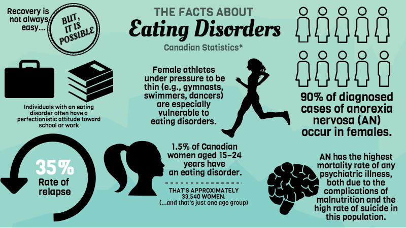 who or what is to blame for eating disorders Social media and eating disorders connection is not 100% known yet however, with an increase in selfies you can be sure there is a connection we look.